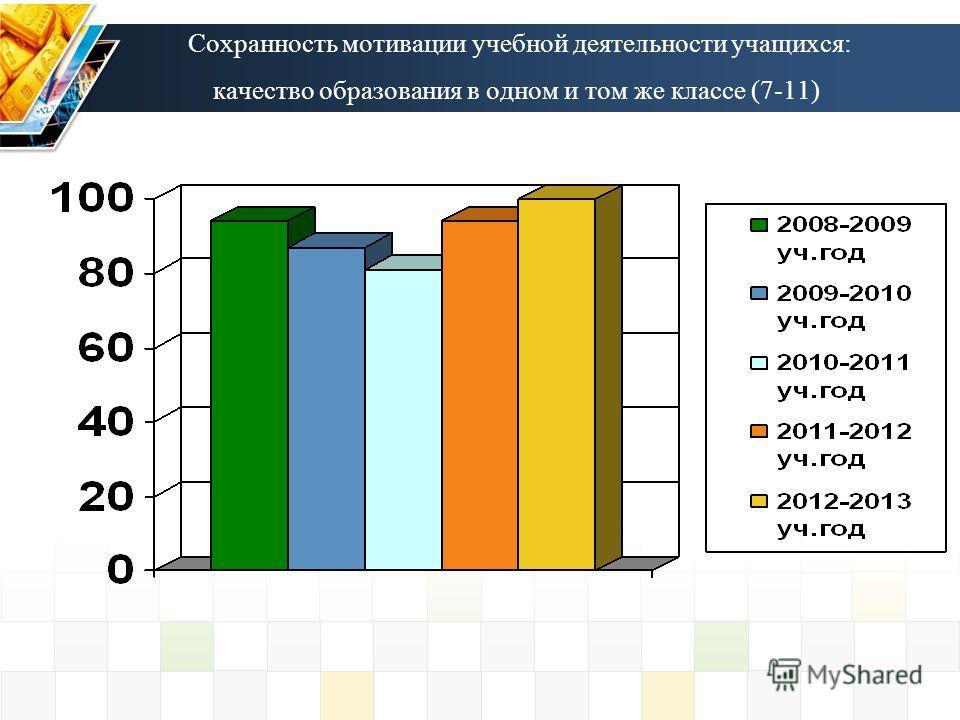 Сохранность мотивации учебной деятельности учащихся: качество образования в одном и том же классе (7-11)