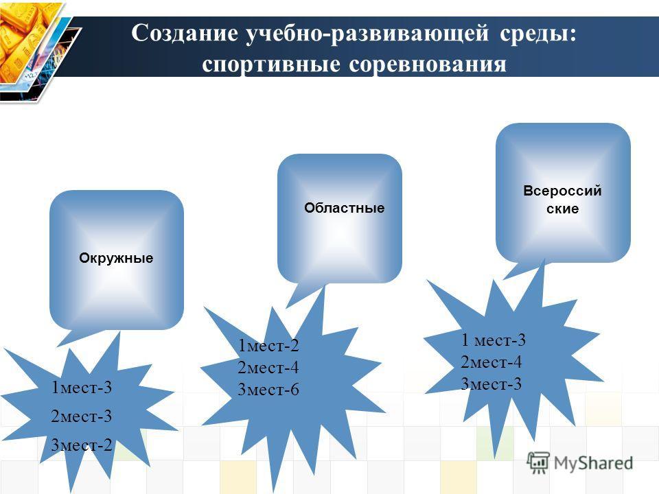 Создание учебно-развивающей среды: спортивные соревнования Всероссий ские Окружные Областные 1 мест-3 2 мест-3 3 мест-2 1 мест-2 2 мест-4 3 мест-6 1 мест-3 2 мест-4 3 мест-3