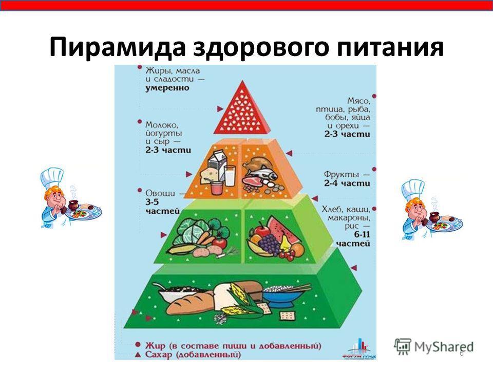 Пирамида здорового питания 6