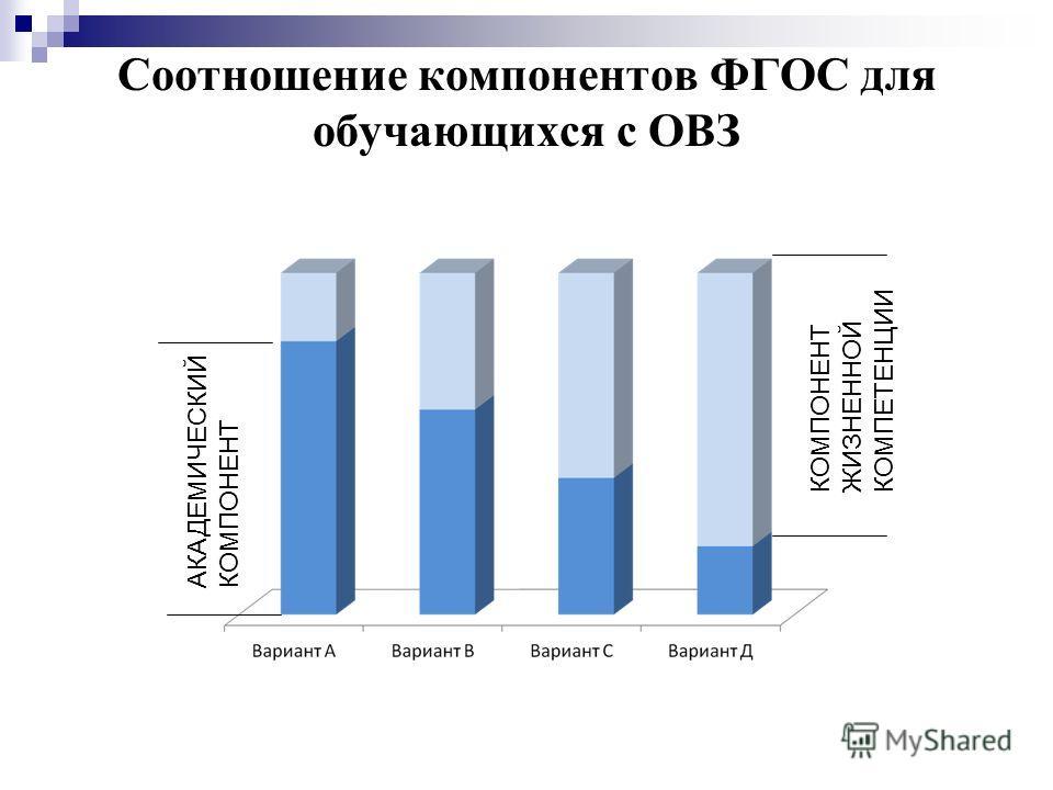 Соотношение компонентов ФГОС для обучающихся с ОВЗ АКАДЕМИЧЕСКИЙ КОМПОНЕНТ КОМПОНЕНТ ЖИЗНЕННОЙ КОМПЕТЕНЦИИ