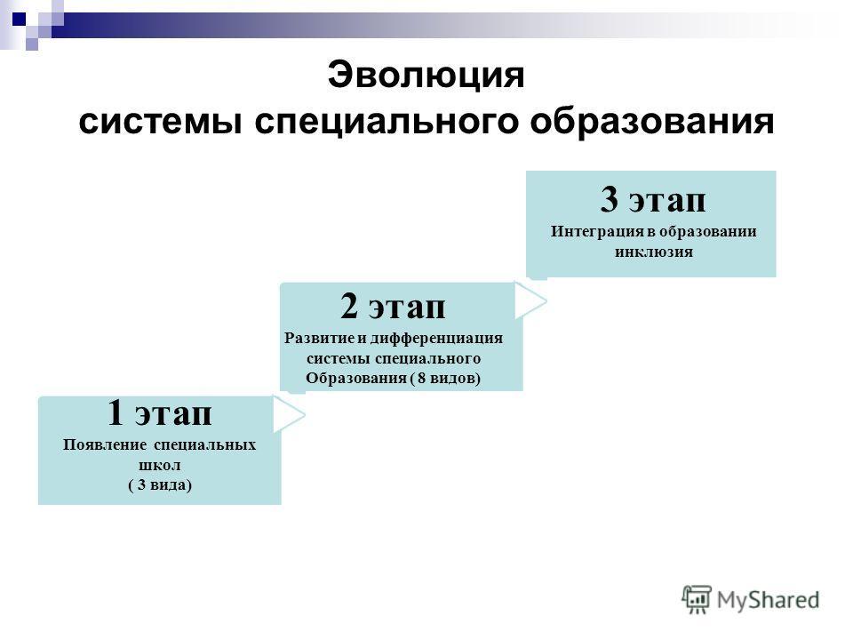 Эволюция системы специального образования 1 этап Появление специальных школ ( 3 вида) 2 этап Развитие и дифференциация системы специального Образования ( 8 видов) 3 этап Интеграция в образовании инклюзия