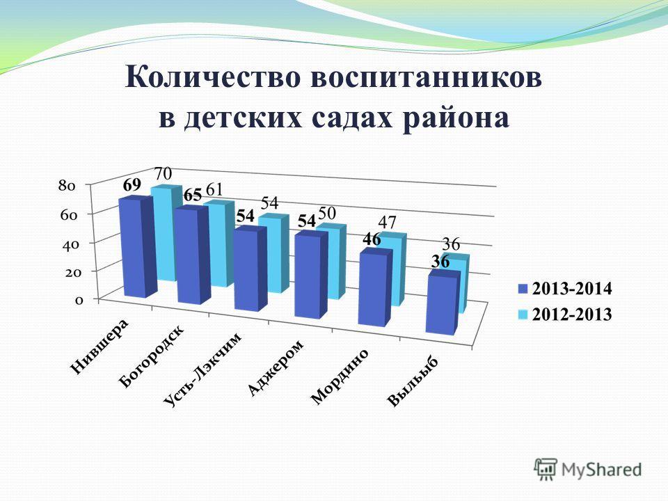 Количество воспитанников в детских садах района