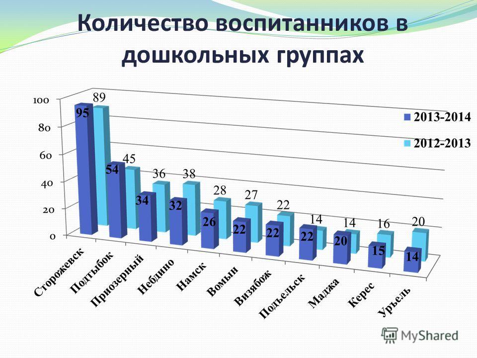 Количество воспитанников в дошкольных группах