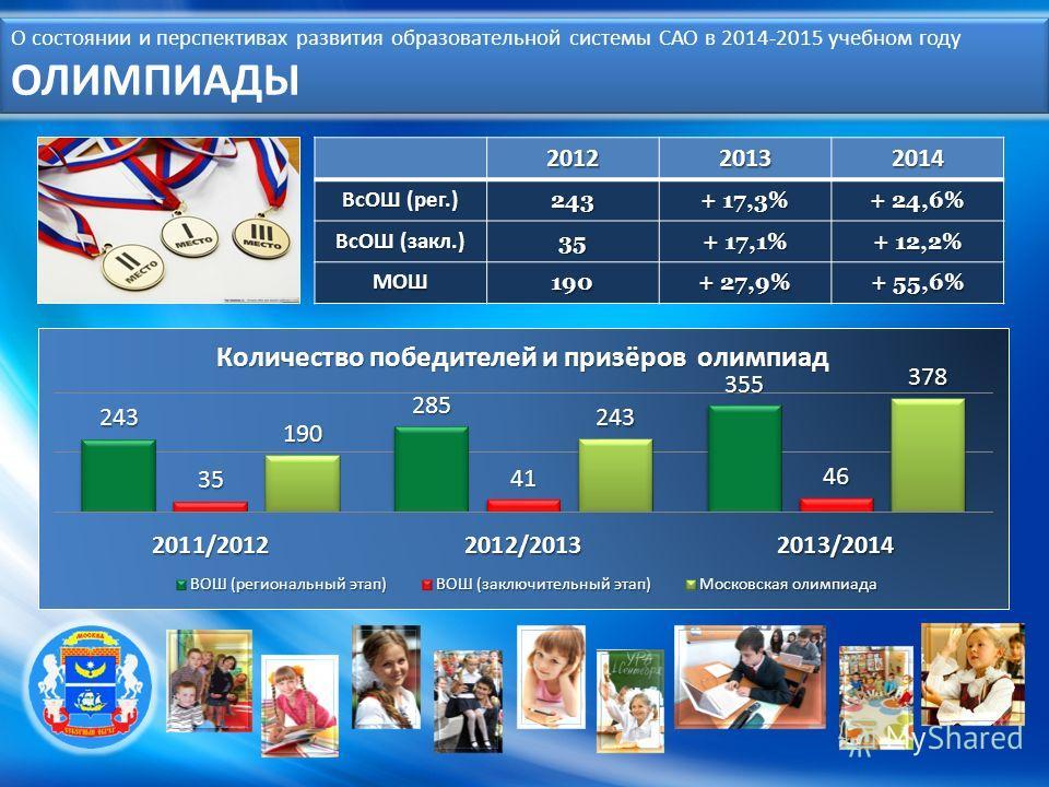 О состоянии и перспективах развития образовательной системы САО в 2014-2015 учебном году ОЛИМПИАДЫ 201220132014 ВсОШ (рег.) 243 + 17,3% + 24,6% ВсОШ (закл.) 35 + 17,1% + 12,2% МОШ190 + 27,9% + 55,6%