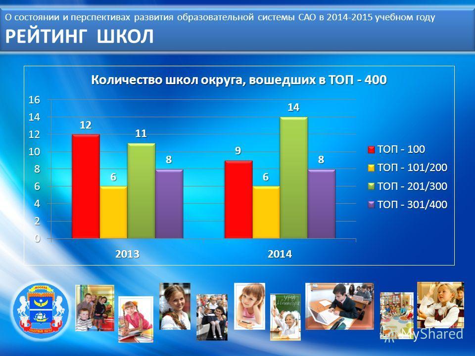 О состоянии и перспективах развития образовательной системы САО в 2014-2015 учебном году РЕЙТИНГ ШКОЛ
