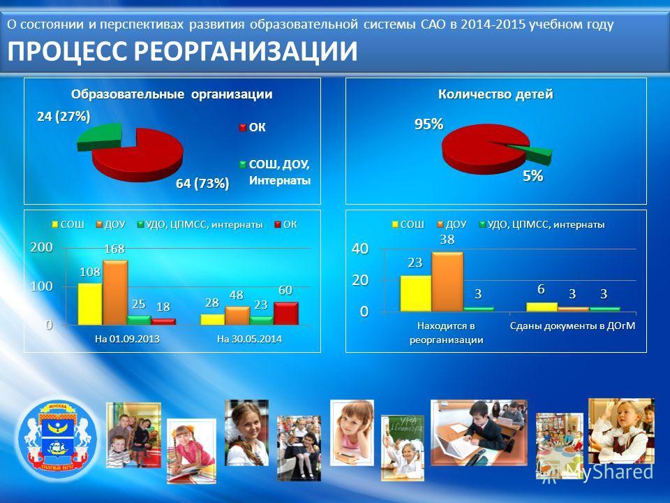 О состоянии и перспективах развития образовательной системы САО в 2014-2015 учебном году ПРОЦЕСС РЕОРГАНИЗАЦИИ