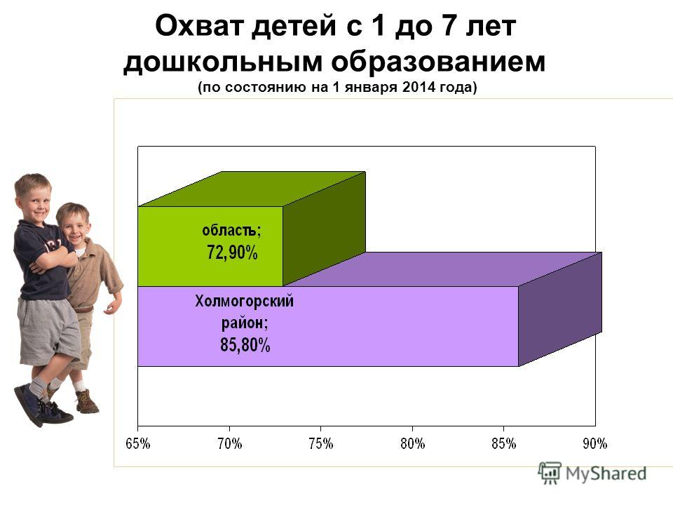 Охват детей с 1 до 7 лет дошкольным образованием (по состоянию на 1 января 2014 года)