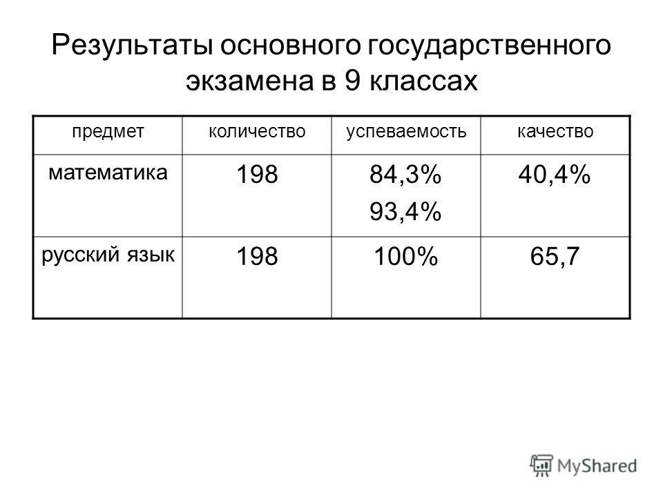 Результаты основного государственного экзамена в 9 классах предметколичествоуспеваемостькачество математика 19884,3% 93,4% 40,4% русский язык 198100%65,7