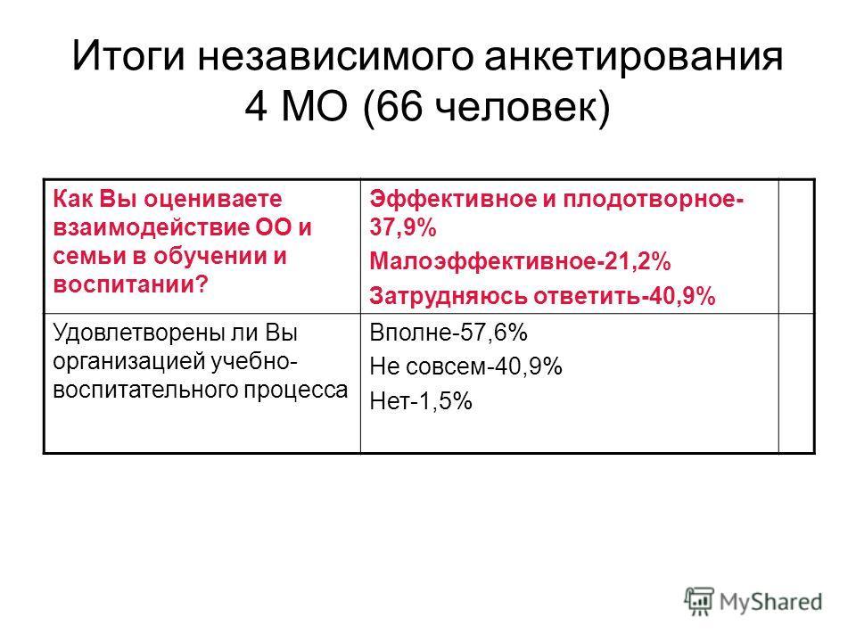 Итоги независимого анкетирования 4 МО (66 человек) Как Вы оцениваете взаимодействие ОО и семьи в обучении и воспитании? Эффективное и плодотворное- 37,9% Малоэффективное-21,2% Затрудняюсь ответить-40,9% Удовлетворены ли Вы организацией учебно- воспит