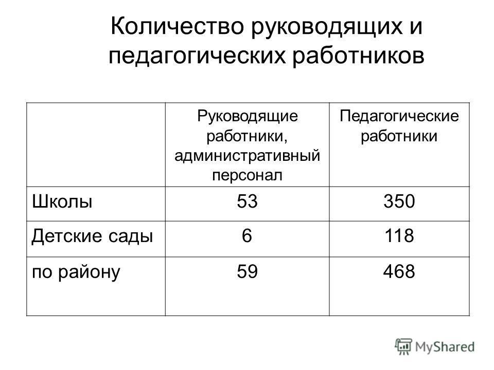 Количество руководящих и педагогических работников Руководящие работники, административный персонал Педагогические работники Школы 53350 Детские сады 6118 по району 59468