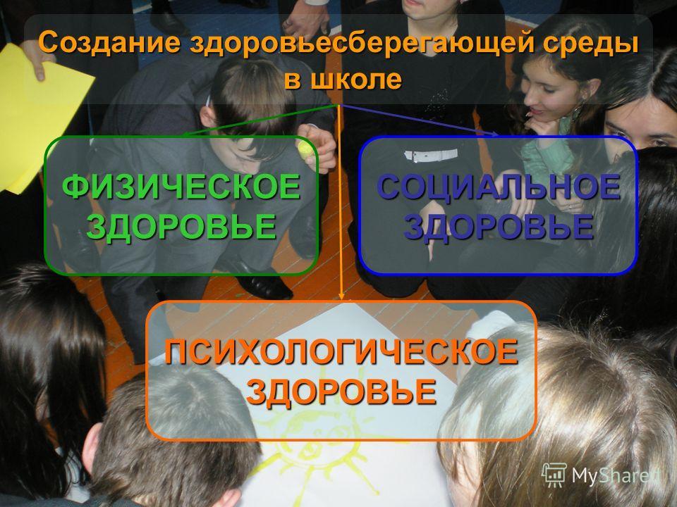 ФИЗИЧЕСКОЕЗДОРОВЬЕ ПСИХОЛОГИЧЕСКОЕЗДОРОВЬЕ СОЦИАЛЬНОЕЗДОРОВЬЕ Создание здоровьесберегающей среды в школе в школе