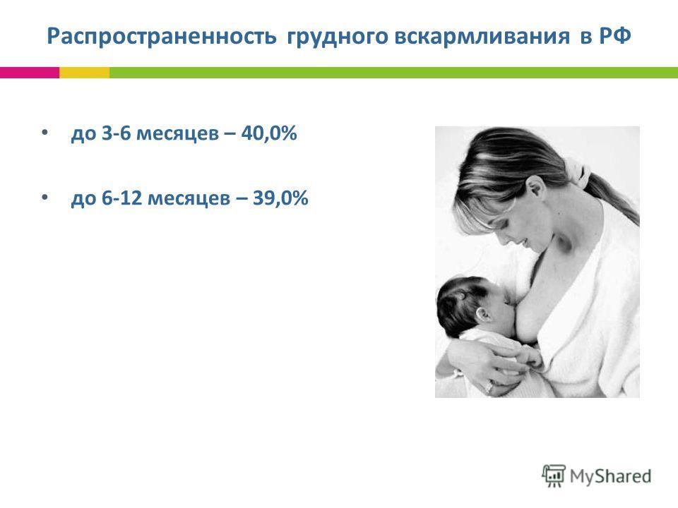 Распространенность грудного вскармливания в РФ до 3-6 месяцев – 40,0% до 6-12 месяцев – 39,0% МЗ и СР Российской Федерации, 2007 г