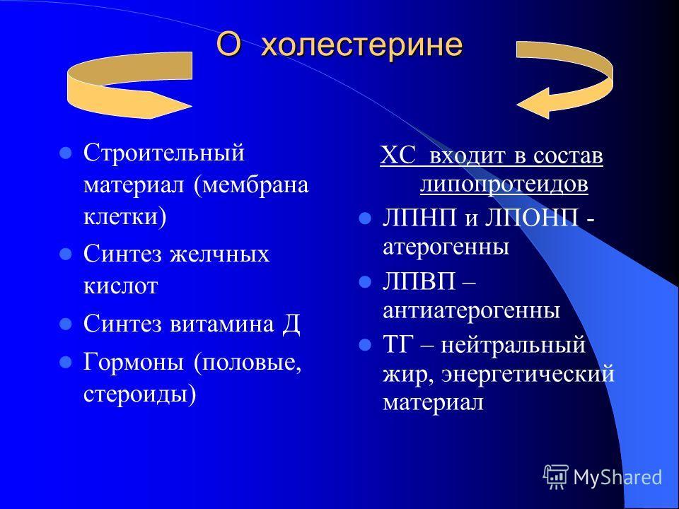 О холестерине Строительный материал (мембрана клетки) Синтез желчных кислот Синтез витамина Д Гормоны (половые, стероиды) ХС входит в состав липопротеидов ЛПНП и ЛПОНП - атерогенны ЛПВП – антиатерогенны ТГ – нейтральный жир, энергетический материал