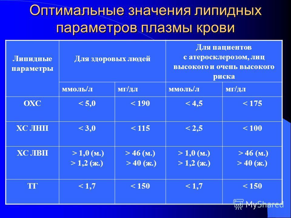 Оптимальные значения липидных параметров плазмы крови Липидные параметры Для здоровых людей Для пациентов с атеросклерозом, лиц высокого и очень высокого риска ммоль/лмг/длммоль/лмг/дл ОХС< 5,0< 190< 4,5< 175 ХС ЛНП< 3,0< 115< 2,5< 100 ХС ЛВП > 1,0 (