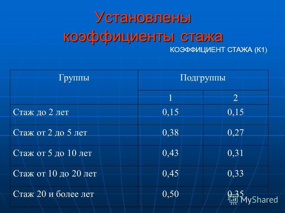Установлены коэффициенты стажа КОЭФФИЦИЕНТ СТАЖА (К1 ) Группы Подгруппы 12 Стаж до 2 лет 0,15 Стаж от 2 до 5 лет 0,380,27 Стаж от 5 до 10 лет 0,430,31 Стаж от 10 до 20 лет 0,450,33 Стаж 20 и более лет 0,500,35