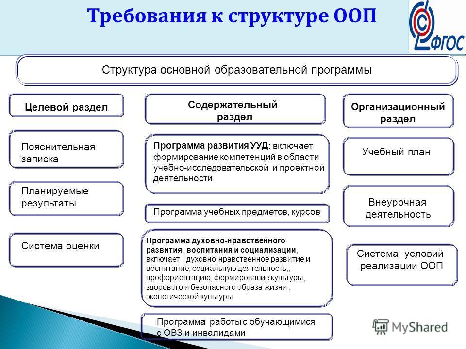 Требования к структуре ООП Структура основной образовательной программы Внеурочная деятельность Учебный план Целевой раздел Организационный раздел Содержательный раздел Пояснительная записка Программа развития УУД: включает формирование компетенций в