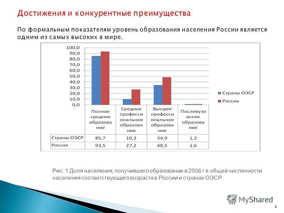 Достижения и конкурентные преимущества По формальным показателям уровень образования населения России является одним из самых высоких в мире. 4