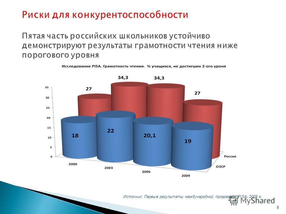 Риски для конкурентоспособности Пятая часть российских школьников устойчиво демонстрируют результаты грамотности чтения ниже порогового уровня 9 Источник: Первые результаты международной программы PISA- 2009 г.
