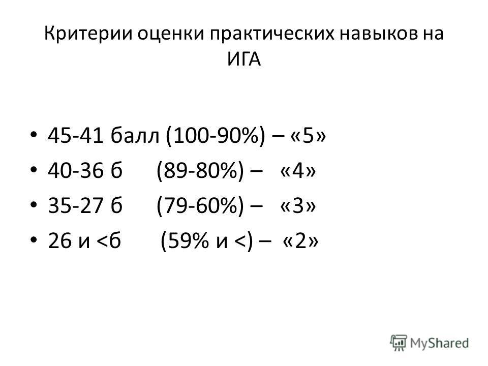 Критерии оценки практических навыков на ИГА 45-41 балл (100-90%) – «5» 40-36 б (89-80%) – «4» 35-27 б (79-60%) – «3» 26 и