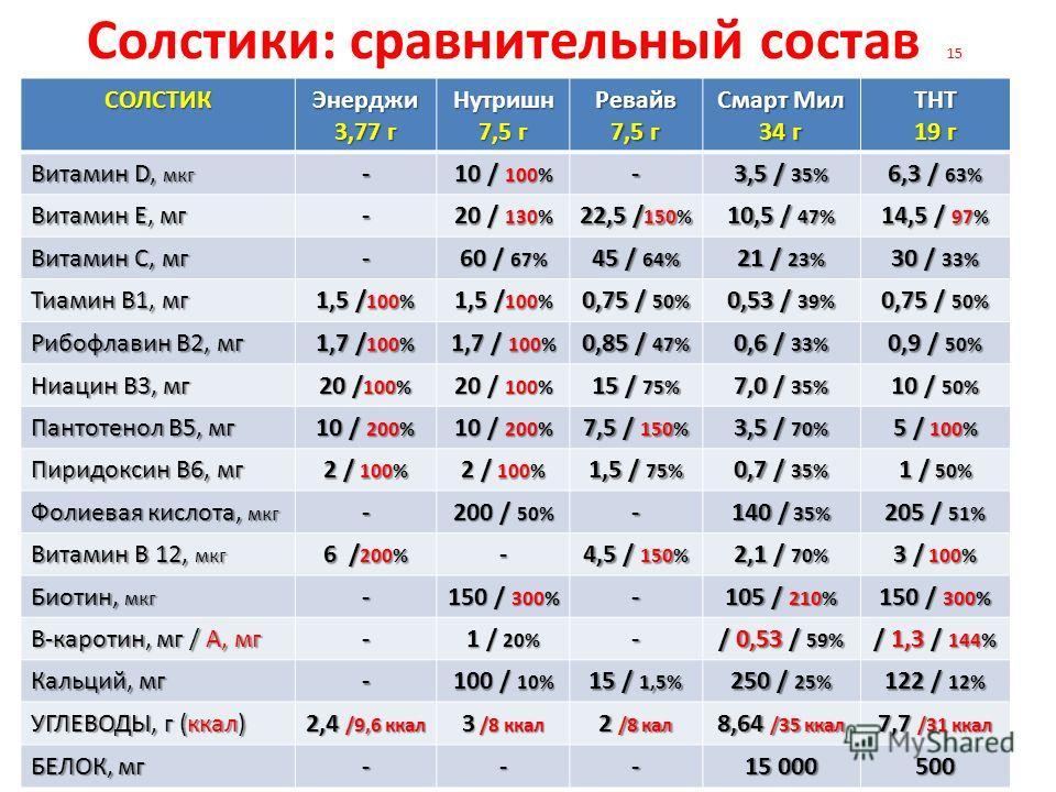 Солстики: сравнительный состав 15 СОЛСТИКЭнерджи 3,77 г Нутришн 7,5 г Ревайв Смарт Мил 34 г ТНТ 19 г Витамин D, мкг - 10 / 100% - 3,5 / 35% 6,3 / 63% Витамин Е, мг - 20 / 130% 22,5 / 150% 10,5 / 47% 14,5 / 97% Витамин С, мг - 60 / 67% 45 / 64% 21 / 2