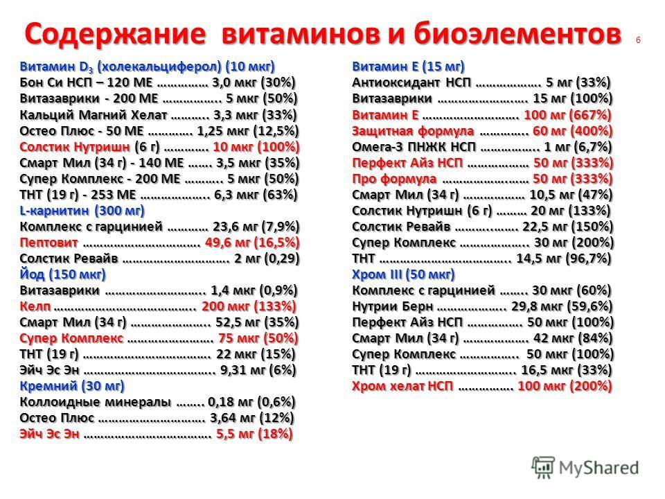 Содержание витаминов и биоэлементов Содержание витаминов и биоэлементов 6 Витамин D 3 (холекальциферол) (10 мкг)Витамин Е (15 мг) Бон Си НСП – 120 МЕ …………… 3,0 мкг (30%)Антиоксидант НСП ………………. 5 мг (33%) Витазаврики - 200 МЕ …………….. 5 мкг (50%)Витаз