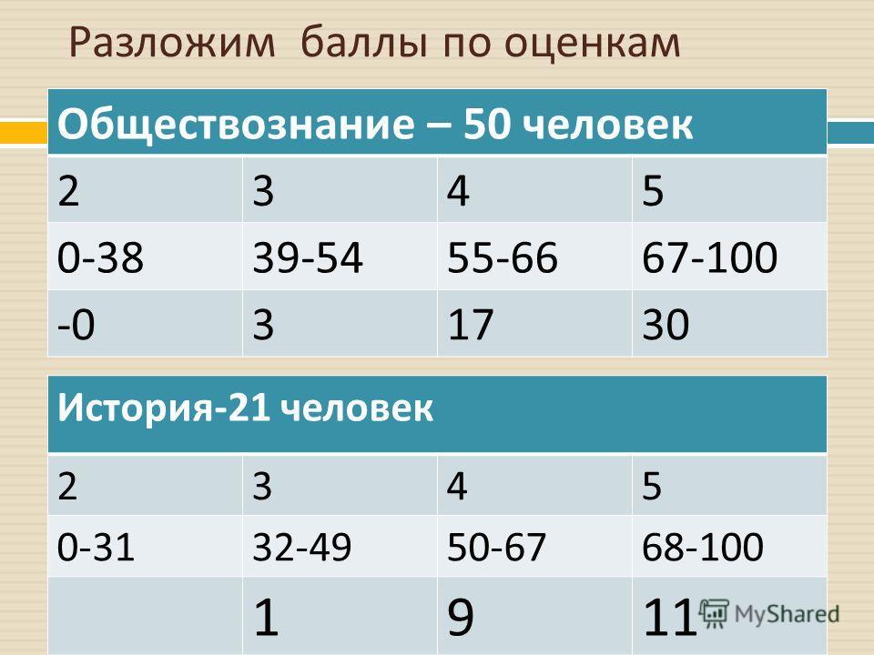 Разложим баллы по оценкам Обществознание – 50 человек 2345 0-3839-5455-6667-100 -031730 История -21 человек 2345 0-3132-4950-6768-100 1911