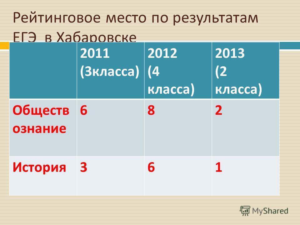 Рейтинговое место по результатам ЕГЭ в Хабаровске 2011 (3 класса ) 2012 (4 класса ) 2013 (2 класса ) Обществ ознание 682 История 361