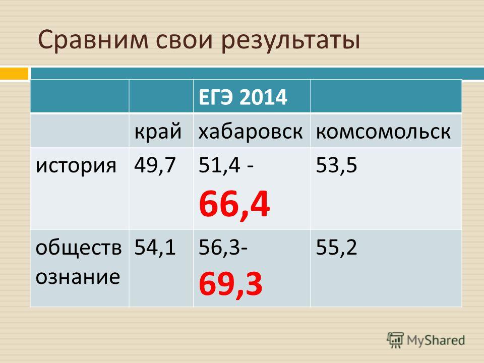 Сравним свои результаты ЕГЭ 2014 крайхабаровсккомсомольск история 49,751,4 - 66,4 53,5 обществ ознание 54,156,3- 69,3 55,2