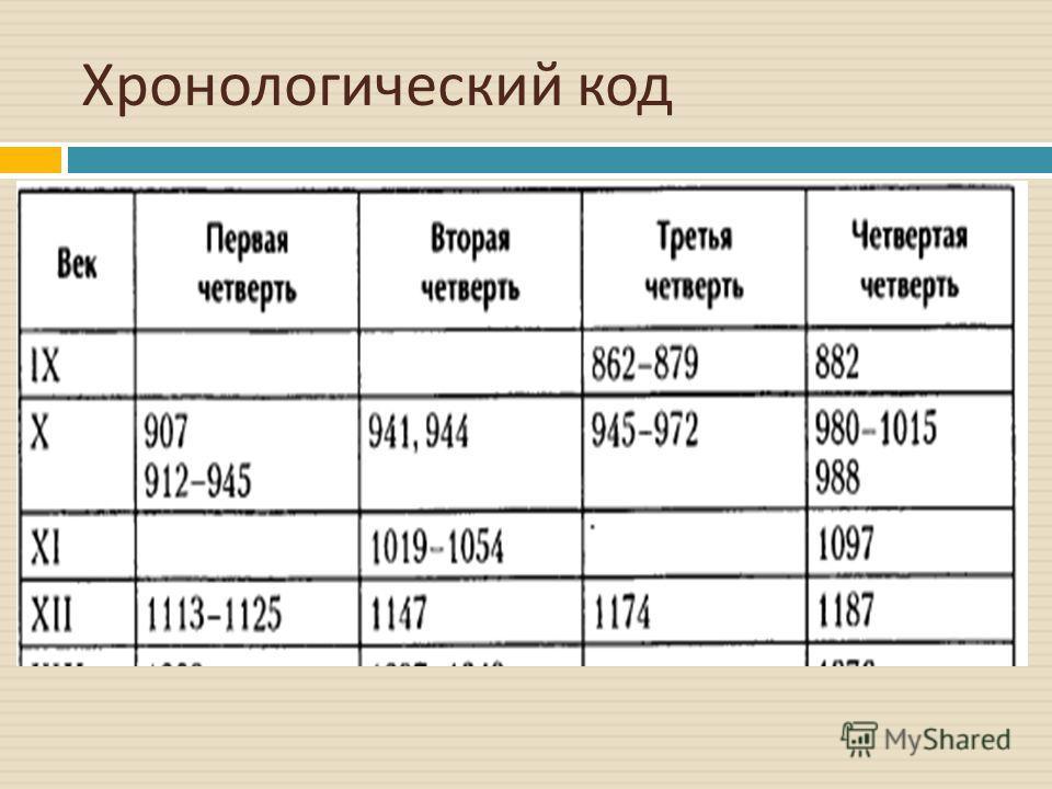 Хронологический код