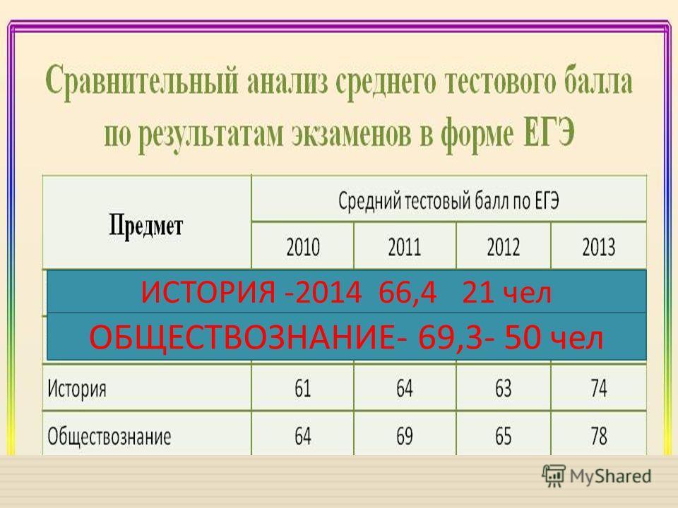 ИСТОРИЯ -2014 66,4 21 чел ОБЩЕСТВОЗНАНИЕ - 69,3- 50 чел