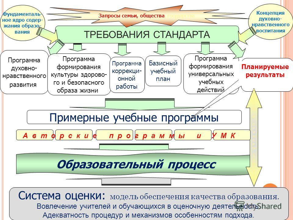 ТРЕБОВАНИЯ СТАНДАРТА Программа духовно- нравственного развития Фундаменталь- ное ядро содер- жания образо- вания Программа формирования универсальных учебных действий Примерные учебные программы Образовательный процесс Планируемые результаты Система