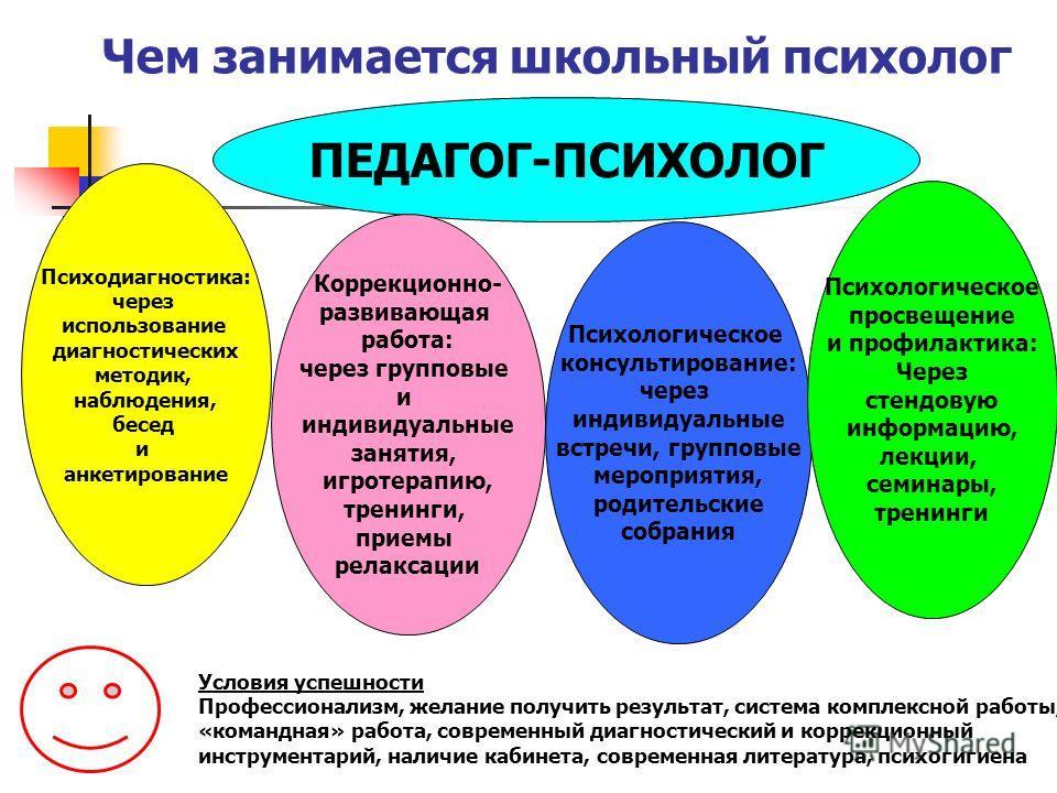 Психодиагностика: через