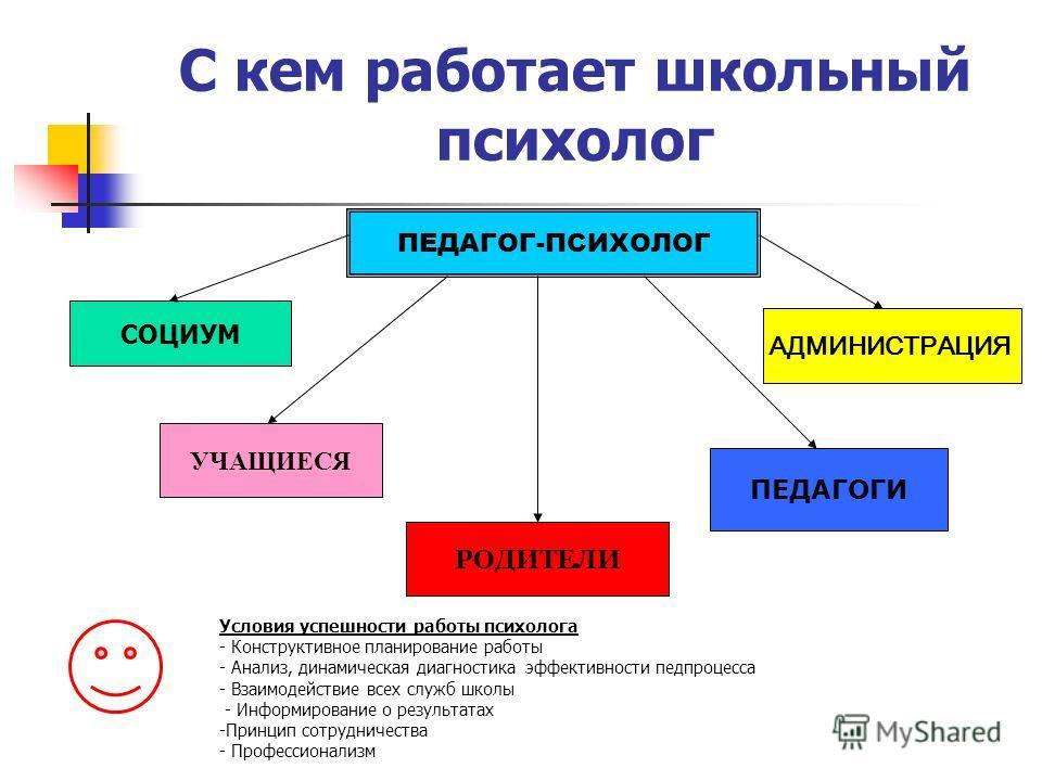 С кем работает школьный психолог ПЕДАГОГ-ПСИХОЛОГ СОЦИУМ УЧАЩИЕСЯ РОДИТЕЛИ ПЕДАГОГИ АДМИНИСТРАЦИЯ Условия успешности работы психолога - Конструктивное планирование работы - Анализ, динамическая диагностика эффективности педпроцесса - Взаимодействие в