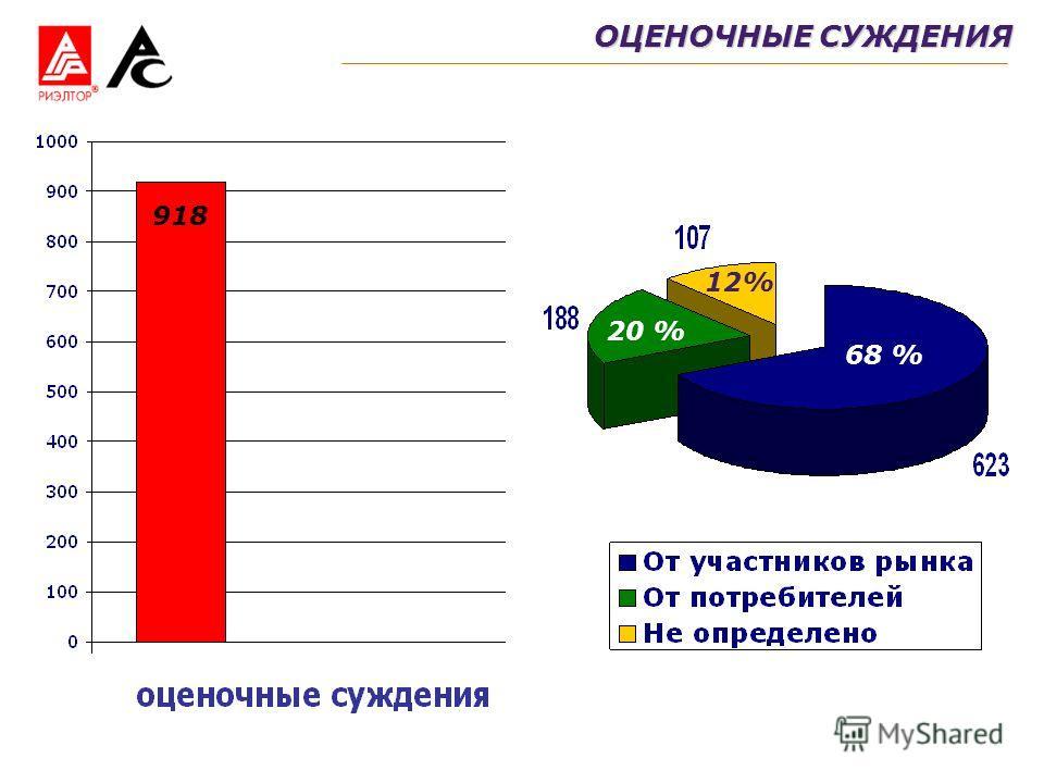 ОЦЕНОЧНЫЕ СУЖДЕНИЯ 918 68 % 20 % 12%