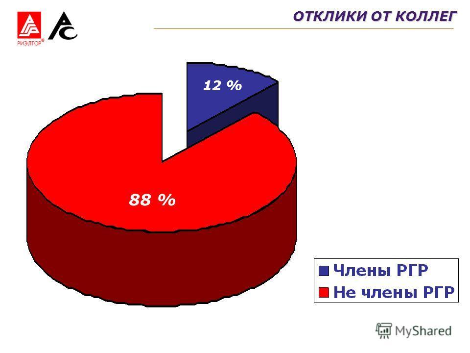 ОТКЛИКИ ОТ КОЛЛЕГ 12 % 88 %