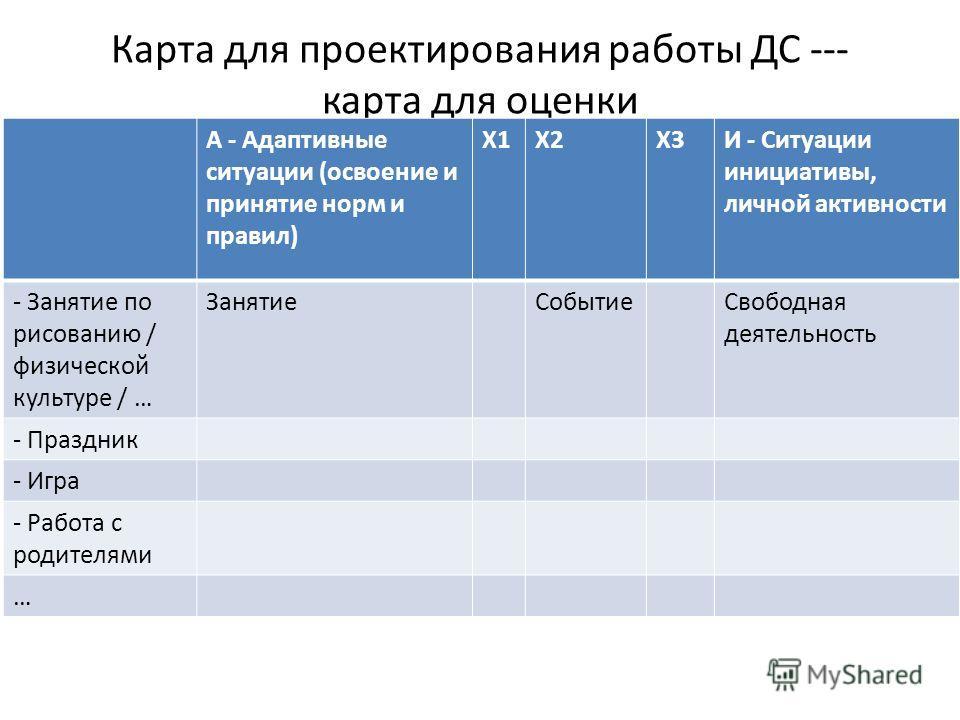 Карта для проектирования работы ДС --- карта для оценки А - Адаптивные ситуации (освоение и принятие норм и правил) Х1Х2Х3И - Ситуации инициативы, личной активности - Занятие по рисованию / физической культуре / … Занятие Событие Свободная деятельнос
