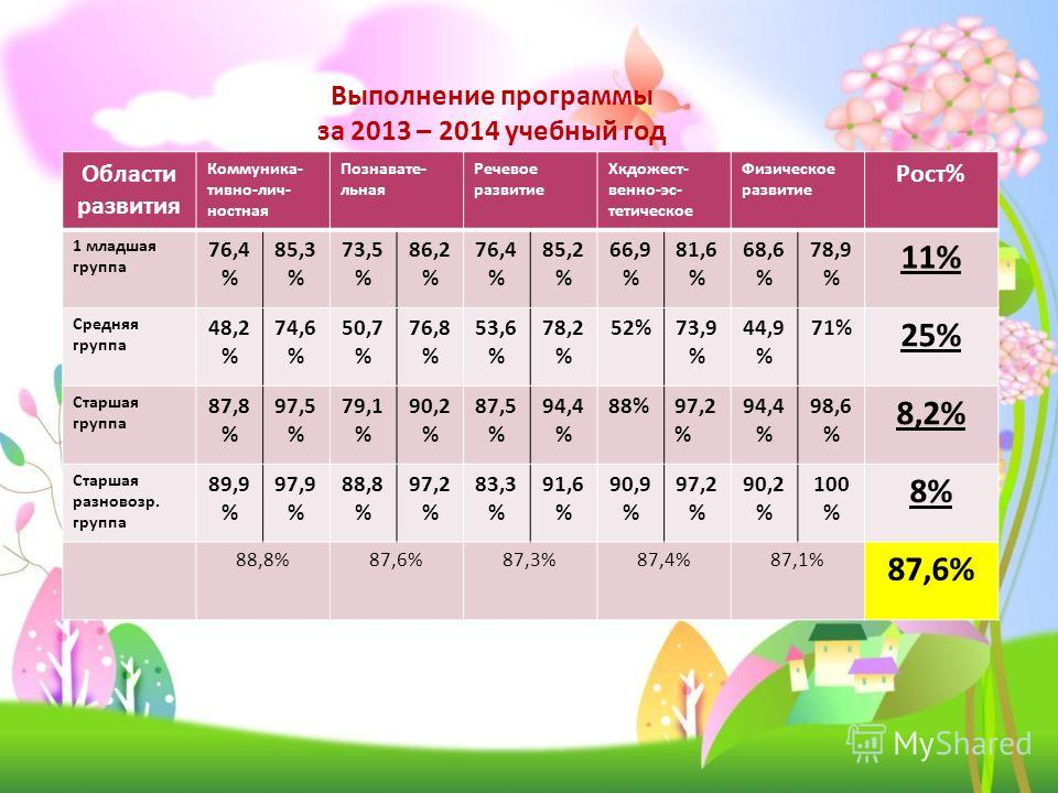 Выполнение программы за 2013 – 2014 учебный год Области развития Коммуника- тивно-лич- ностная Познавате- льная Речевое развитие Хкдожест- венно-эс- тетическое Физическое развитие Рост% 1 младшая группа 76,4 % 85,3 % 73,5 % 86,2 % 76,4 % 85,2 % 66,9
