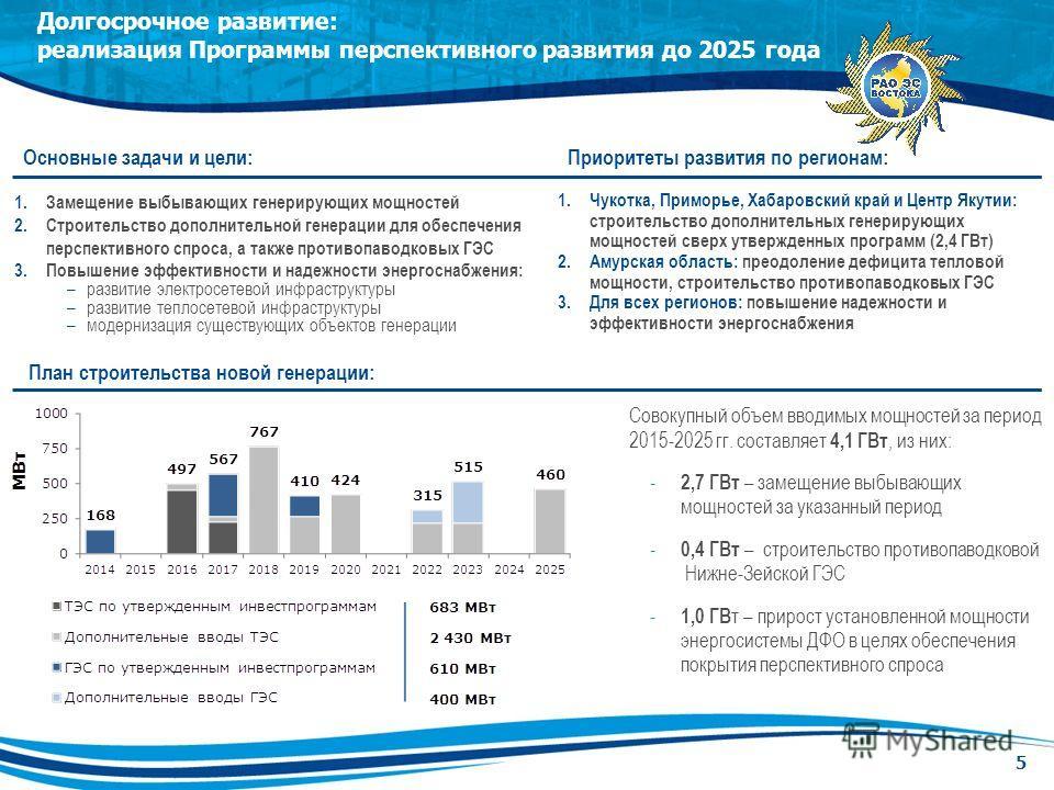 Долгосрочное развитие: реализация Программы перспективного развития до 2025 года 5 Основные задачи и цели: 1. Замещение выбывающих генерирующих мощностей 2. Строительство дополнительной генерации для обеспечения перспективного спроса, а также противо