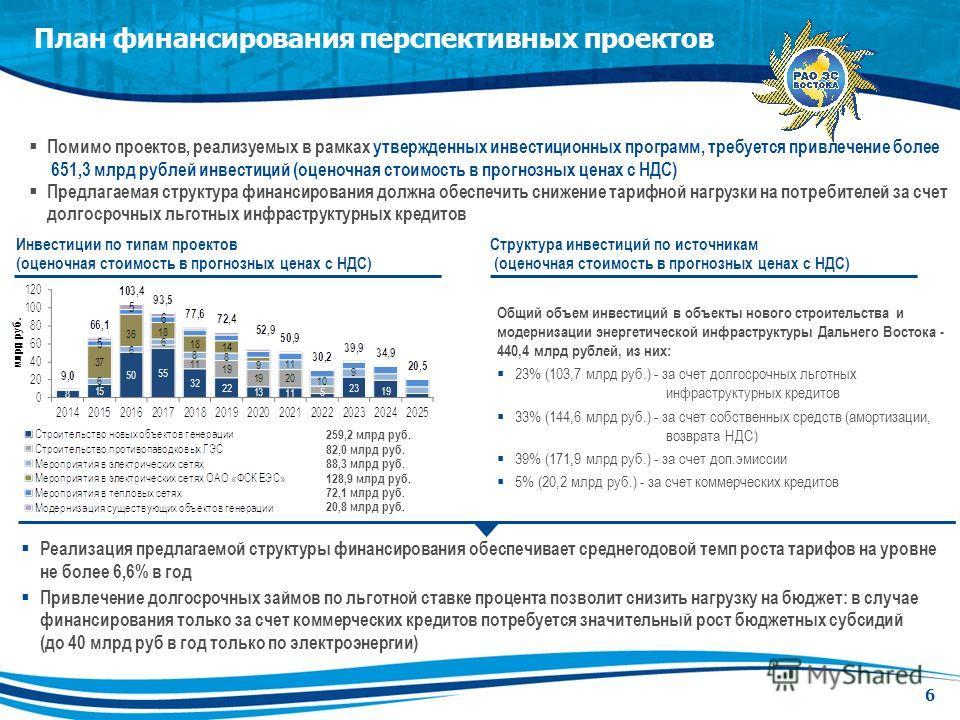 План финансирования перспективных проектов 6 Помимо проектов, реализуемых в рамках утвержденных инвестиционных программ, требуется привлечение более 651,3 млрд рублей инвестиций (оценочная стоимость в прогнозных ценах с НДС) Предлагаемая структура фи