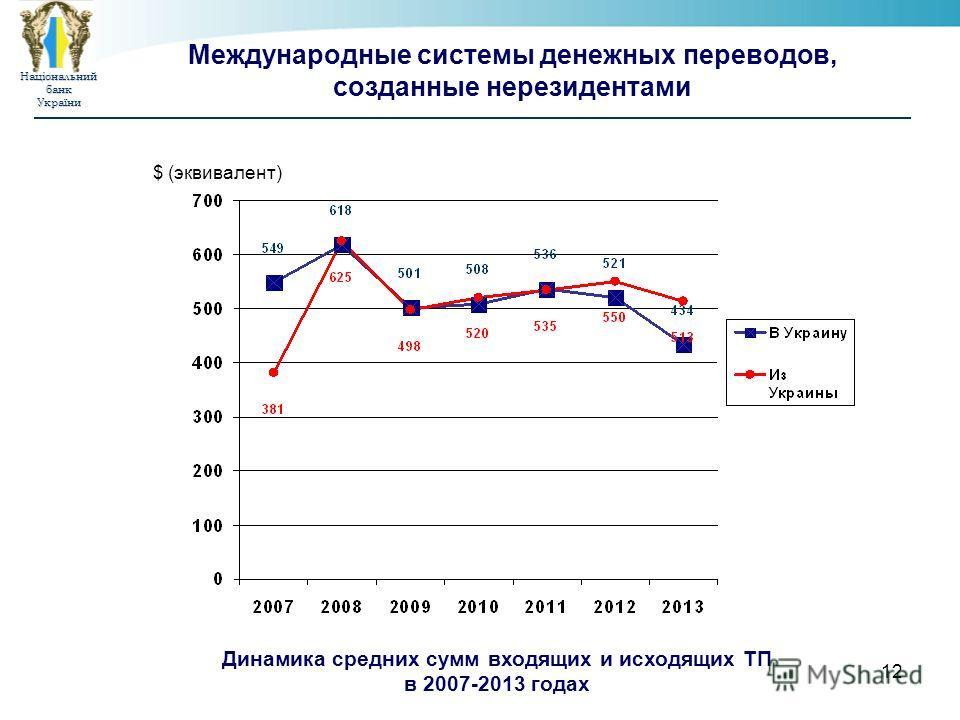 Національнийбанк України 12 Международные системы денежных переводов, созданные нерезидентами $ (эквивалент) Динамика средних сумм входящих и исходящих ТП в 2007-2013 годах
