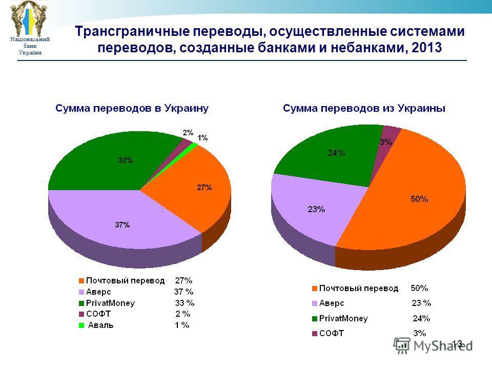 Національнийбанк України 13 Трансграничные переводы, осуществленные системами переводов, созданные банками и небанками, 2013