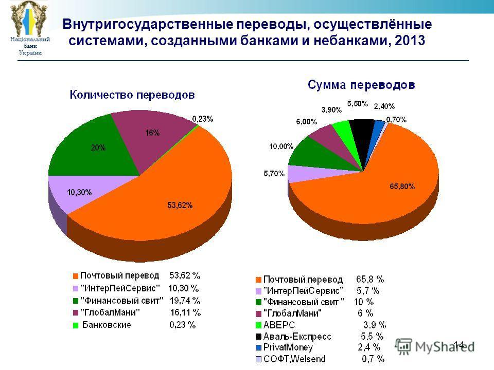 Національнийбанк України 14 Внутригосударственные переводы, осуществлённые системами, созданными банками и небанками, 2013