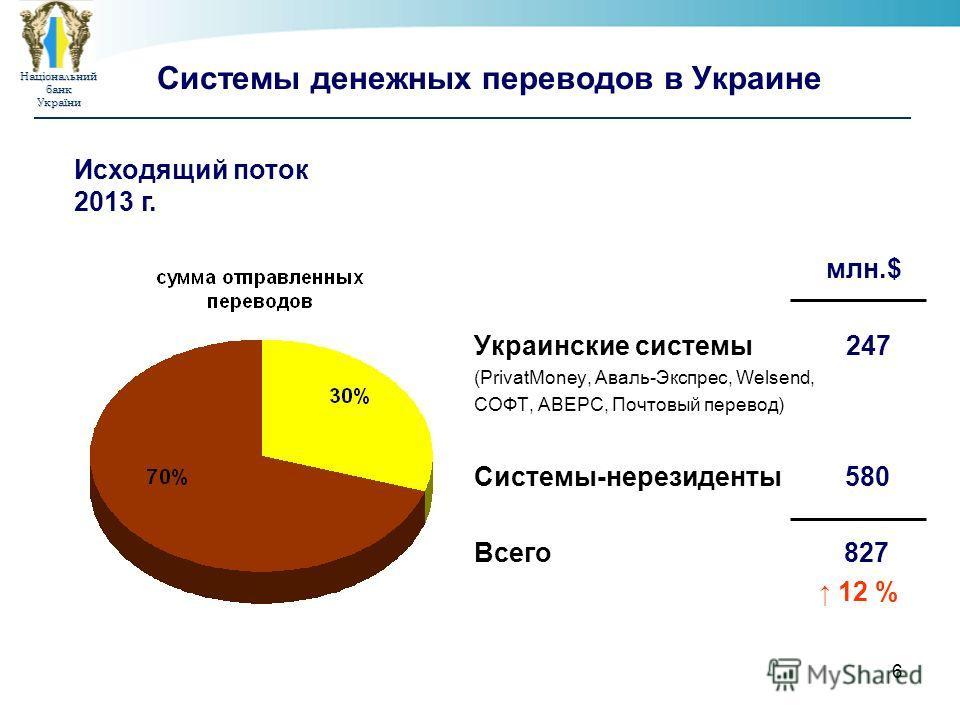 Національнийбанк України 6 Системы денежных переводов в Украине млн.$ Украинские системы 247 (PrivatMoney, Аваль-Экспрес, Welsend, СОФТ, АВЕРС, Почтовый перевод) Системы-нерезиденты 580 Всего 827 12 % Исходящий поток 2013 г.