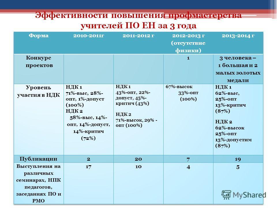 Эффективности повышения профмастерства учителей ПО ЕН за 3 года