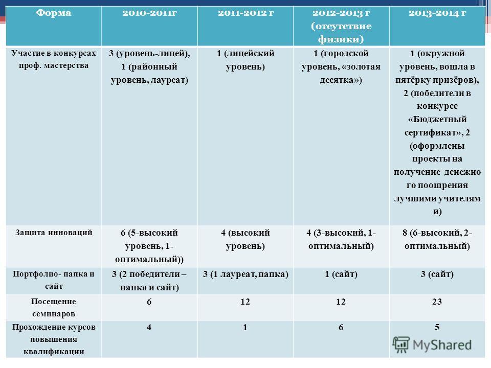 Форма 2010-2011 г 2011-2012 г 2012-2013 г (отсутствие физики) 2013-2014 г Участие в конкурсах проф. мастерства 3 (уровень-лицей), 1 (районный уровень, лауреат) 1 (лицейский уровень) 1 (городской уровень, «золотая десятка») 1 (окружной уровень, вошла