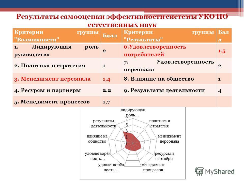 Результаты самооценки эффективности системы УКО ПО естественных наук Критерии группы