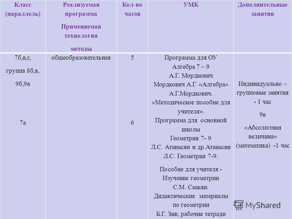Класс (параллель) Реализуемая программа Применяемая технология методы Кол-во часов УМК Дополнительные занятия 7 б,в,г, группа 8 б,в, 9 б,9 в 7 а общеобразовательная 5656 Программа для ОУ Алгебра 7 – 9 А.Г. Мордкович Мордкович А.Г. «Алгебра» А.Г.Мордк