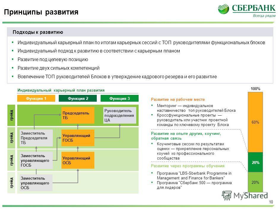 McKinsey & Company | 10 Принципы развития Подходы к развитию Индивидуальный карьерный план по итогам карьерных сессий с ТОП руководителями функциональных блоков Индивидуальный подход к развитию в соответствии с карьерным планом Развитие под целевую п