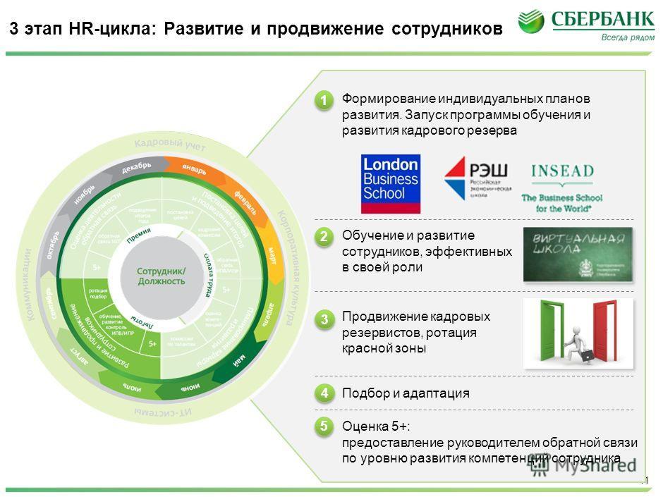 McKinsey & Company | 11 3 этап HR-цикла: Развитие и продвижение сотрудников Формирование индивидуальных планов развития. Запуск программы обучения и развития кадрового резерва Обучение и развитие сотрудников, эффективных в своей роли 1 1 2 2 3 3 Прод