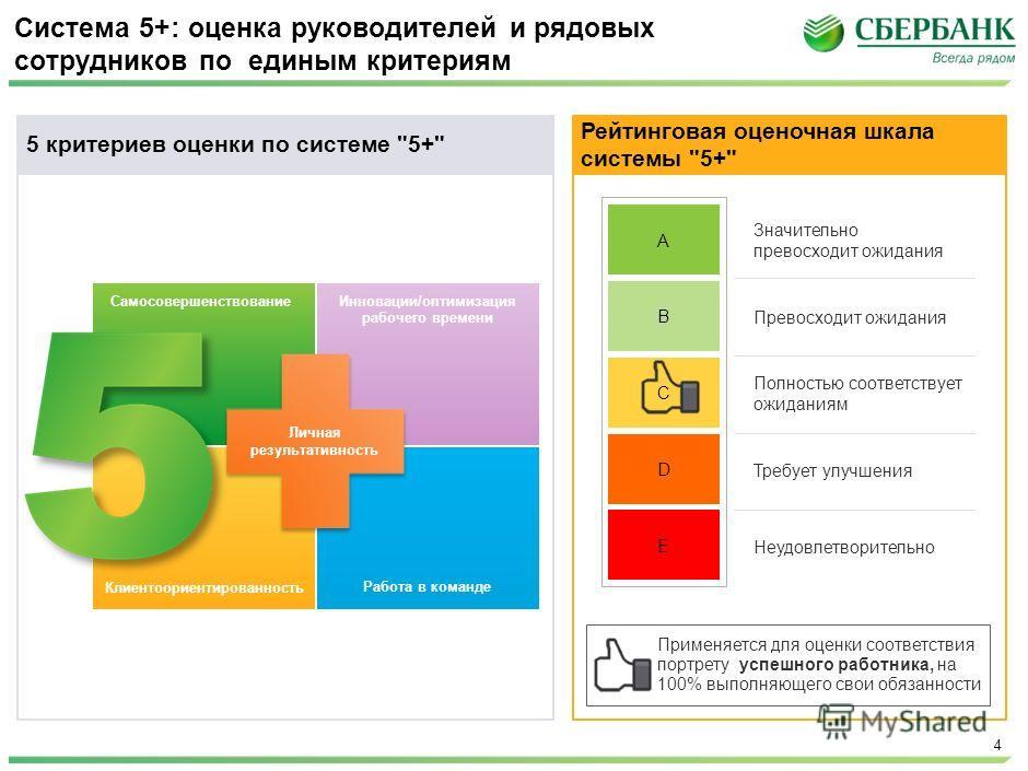 McKinsey & Company | 4 Система 5+: оценка руководителей и рядовых сотрудников по единым критериям Рейтинговая оценочная шкала системы